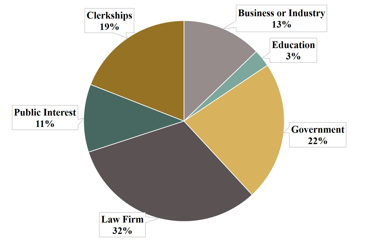 number of graduates employed by sector in 2016: Business or Industry: 41 Education: 9 Government: 72 Law Firm: 102 Public Interest: 35 Clerkships: 61