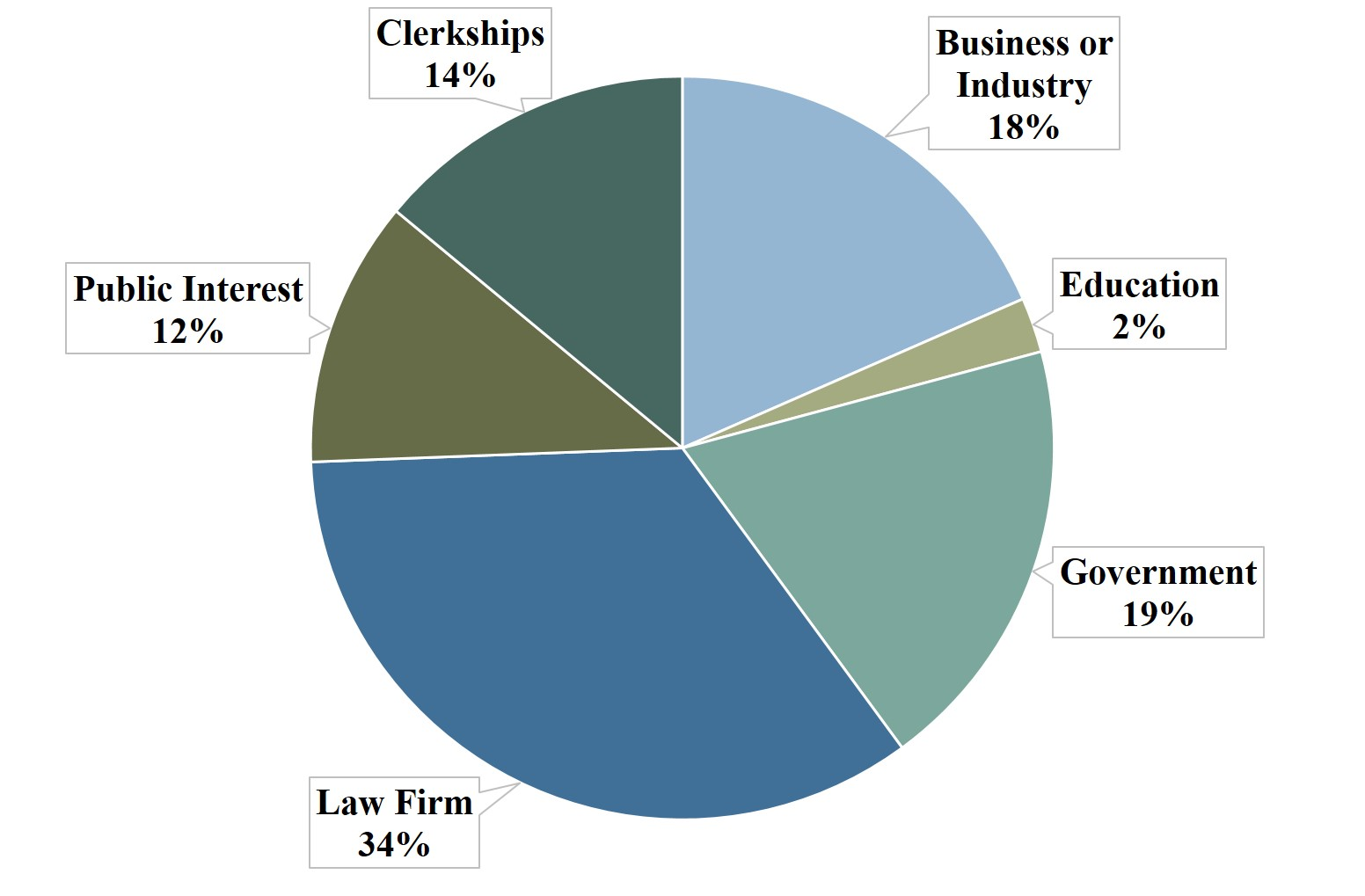 Number of graduates employed by sector in 2017: Business or Industry: 54 Education: 7 Government: 56 Law Firm: 101 Public Interest: 34 Clerkships: 41