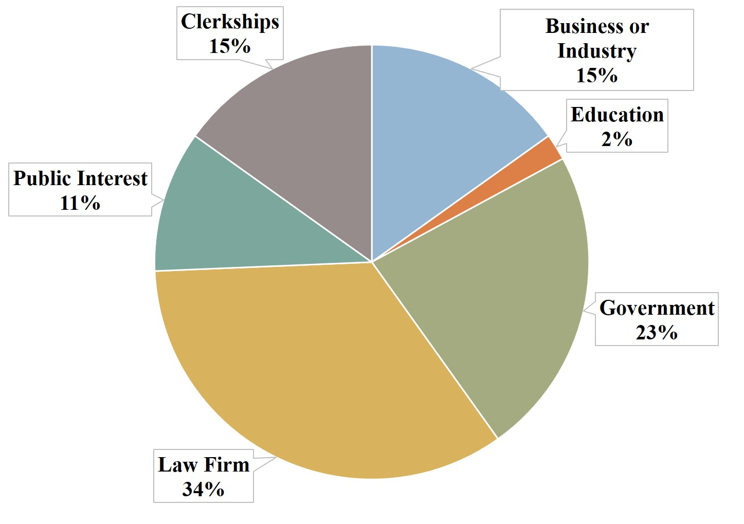 Number of graduates employed by sector in 2018: Business or Industry: 46  Education: 6 Government: 70 Law Firm: 104Public Interest: 32 Clerkships: 46
